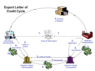 life-cycle-of-lc-2-728