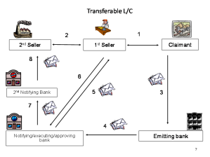 Transferable_Credit