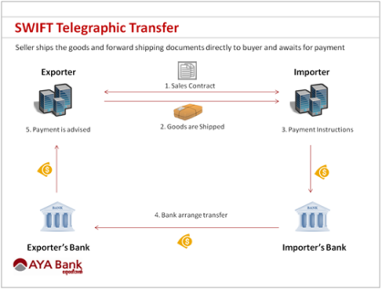 swift-telegraphic-transfer-flowchart